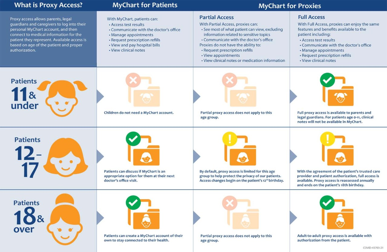 Mychart Proxy Access